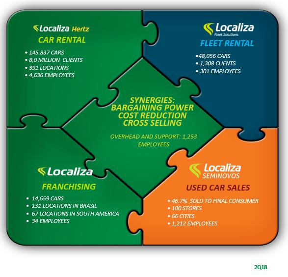 Business Platform - Localiza